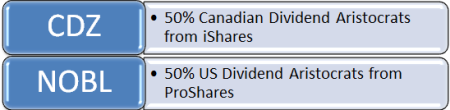 Dividend Aristocrats Assets Full Snip