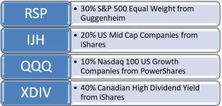 Greater Growth Portfolio Assets Snip