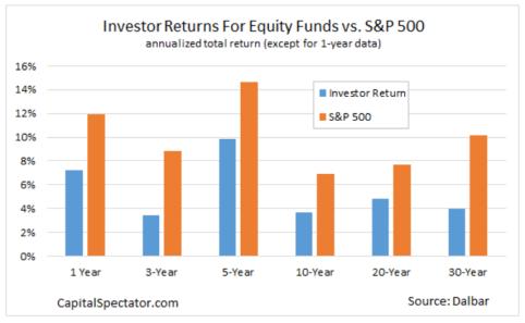 Investor vs Market Returns