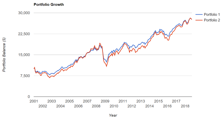 Balanced Growth vs Stocks