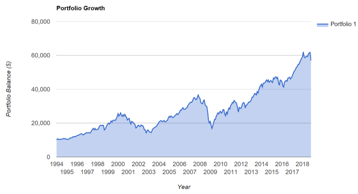 25 year chart
