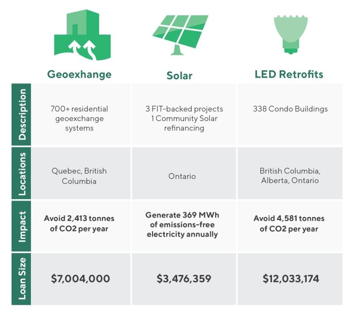 CoPower Green Bond Portfolio Investments Table (Oct 2018)