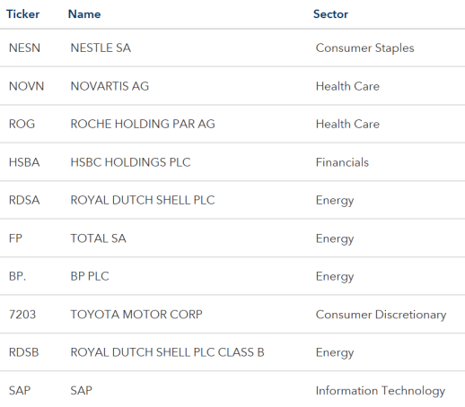 MSCI EAFE Top Ten