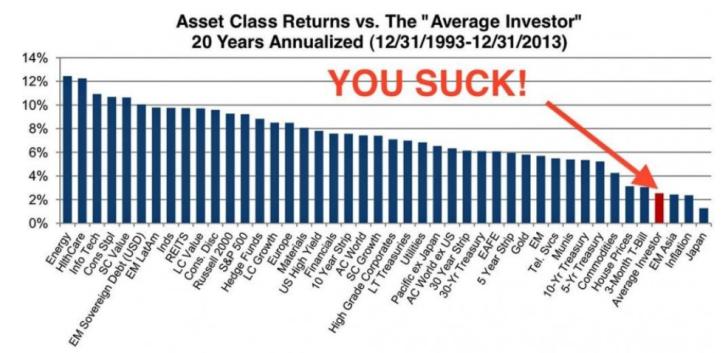 Investor Returns You Suck