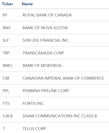 MSCI Canadian Holdings