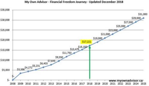 my own advisor dividends 2018
