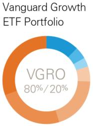 vanguard growth asset allocation