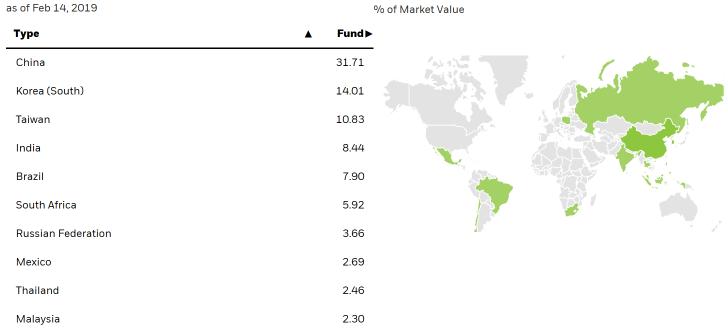 Emerging Market Geography