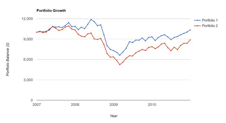 Index declines Great Recession
