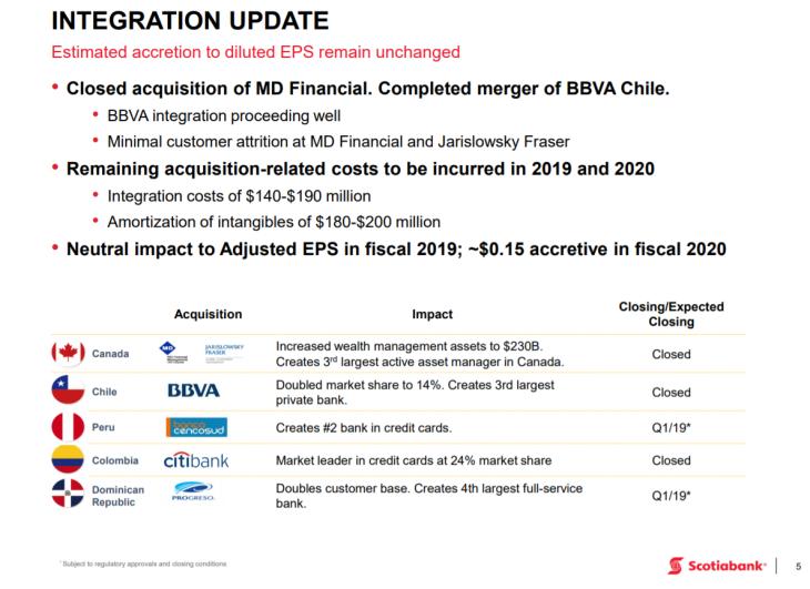 Sure Dividend Integration Update