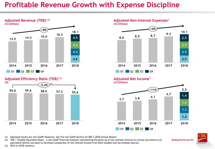 Sure Dividend Profitable revenue growth