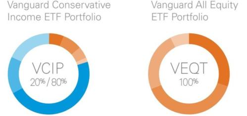 Vanguard 2 new portfolios
