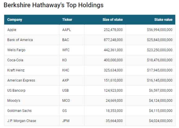 Berkshire Top Holdings
