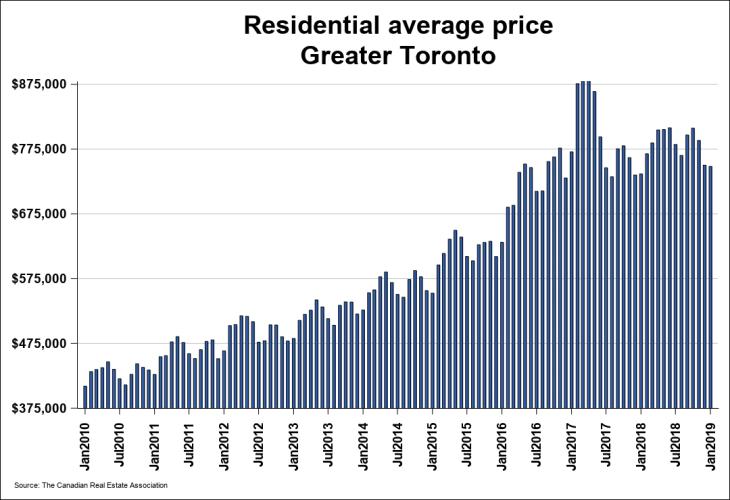 Real Estate Treb Chart