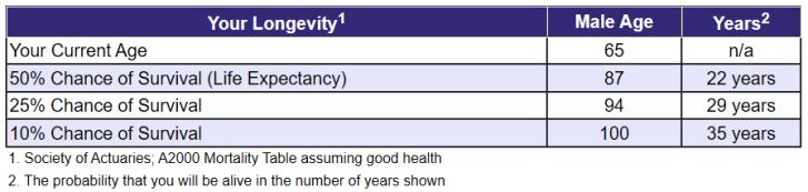 Survivability Table