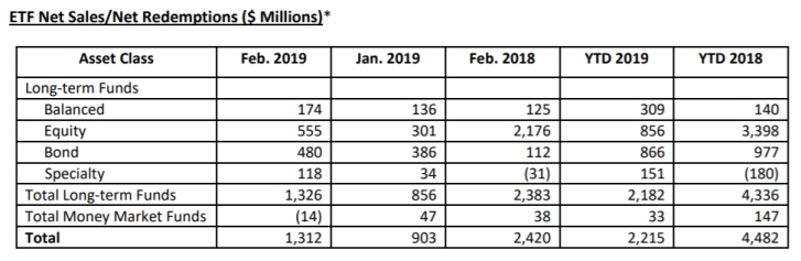 ETF Assets 2019 Jan Feb