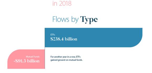 Fund Flows US