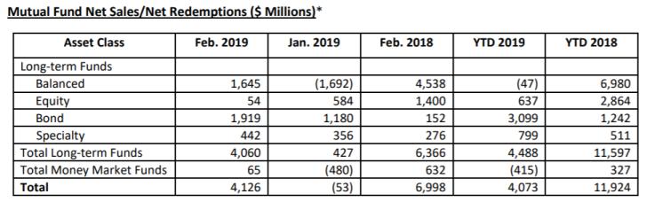Mutual Fund Sales 2019 Jan Feb