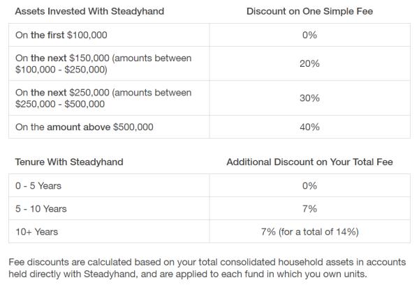 Steadyhand Fee Reductions